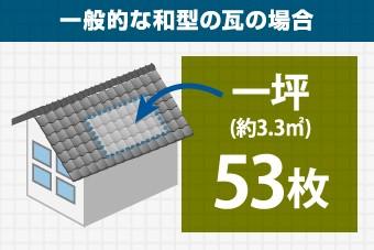 市坪あたりの瓦の枚数は53枚