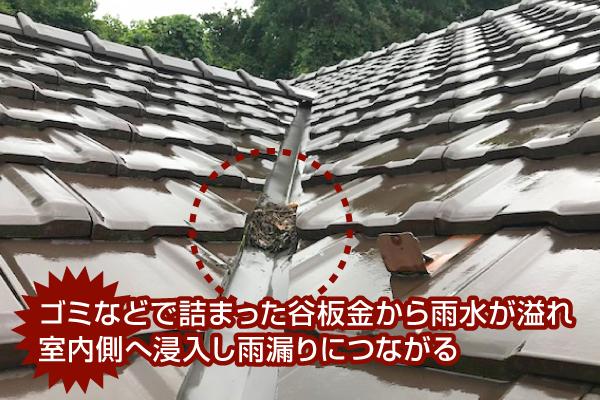谷板金にゴミなどが詰まったら室内側に雨水が浸入し雨漏りに繋がる