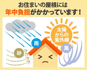 紫外線や雨風など屋根には年中負担がかかっています